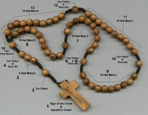 Rosary prayer, image
